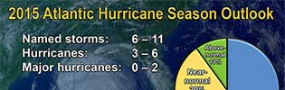 2015 National Hurricane Center Storm Forecast