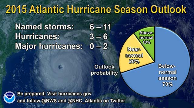 2015 Hurricane Season Outlook